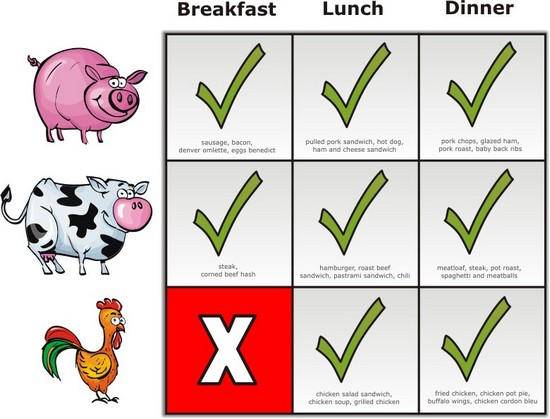 Why-dont-we-eat-chicken-for-breakfast