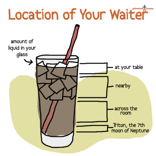 http://bitsandpieces.us/wp-content/uploads/2011/11/imageslocation-of-your-waiter.png