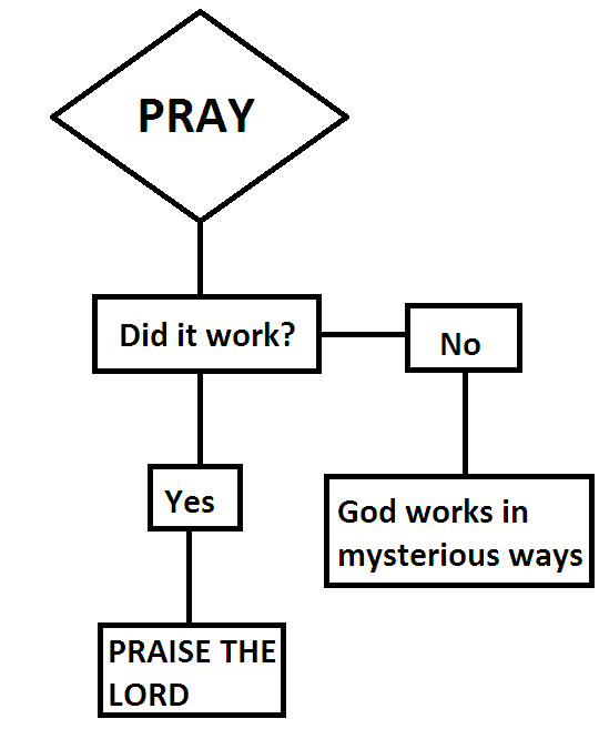 Prayer flowchart