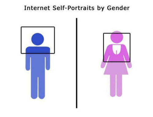 Internet self-portraits