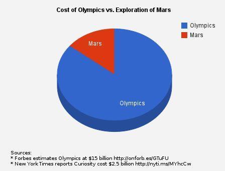 Olympics vs mars