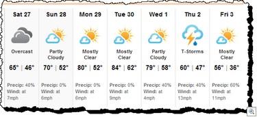 Forecast Apr 27