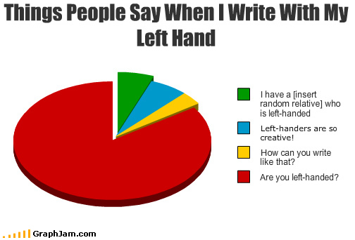 Left-handders day
