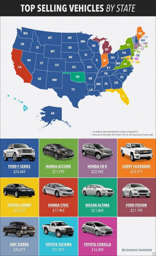 Top selling vehicles
