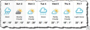 Forecast feb 1