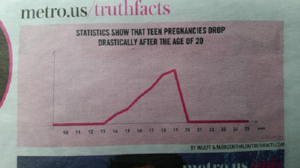 Teen pregnancies... after the age of 20